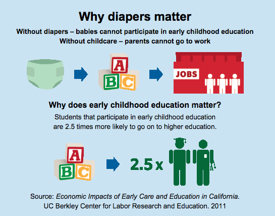 Why Diapers Matter